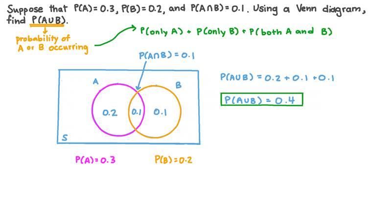Utiliser un diagramme de Venn pour calculer la probabilité de la réunion de deux événements