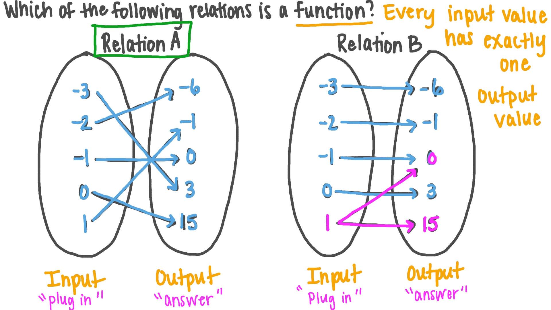 Identifying Function Arrow Diagram Manual Guide