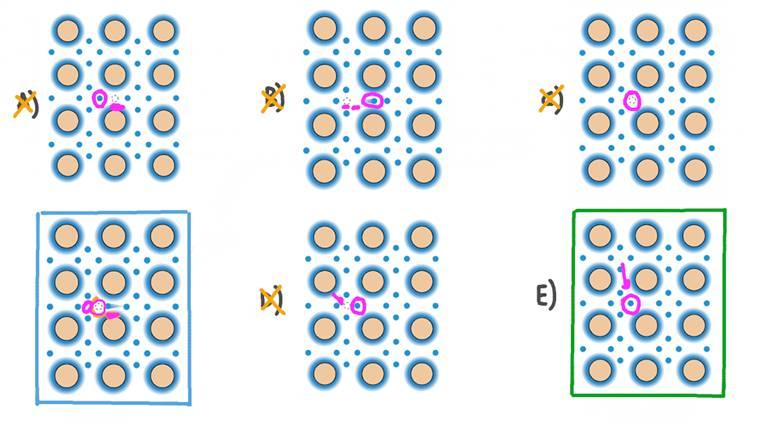 Identifier le réseau de silicium qui représente le mieux la recombinaison