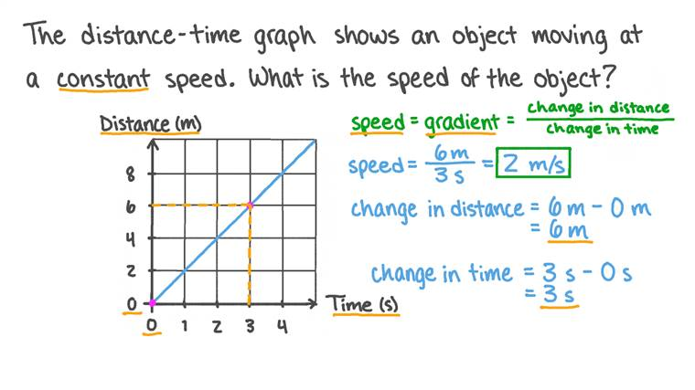 Déterminer la vitesse d'un objet à partir d'un graphique distance-temps