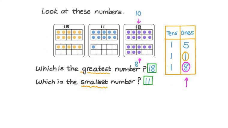 Ordering Three Numbers between 11 and 20 Using Ten Frames