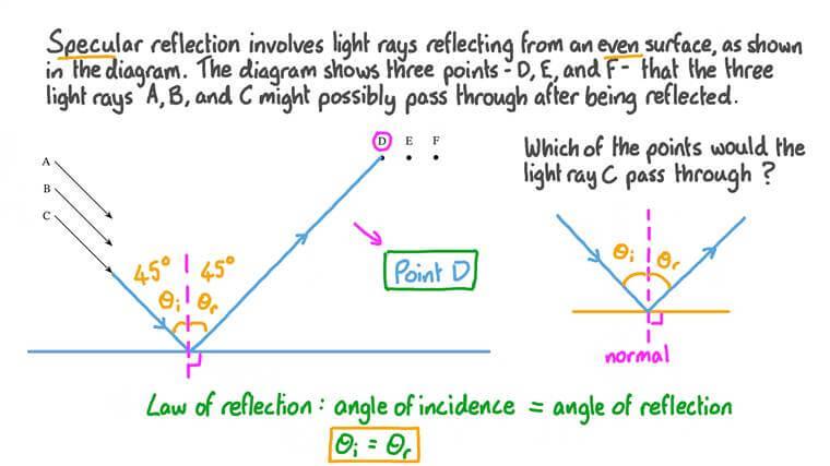 Calcul du trajet des rayons lumineux subissant une réflexion spéculaire