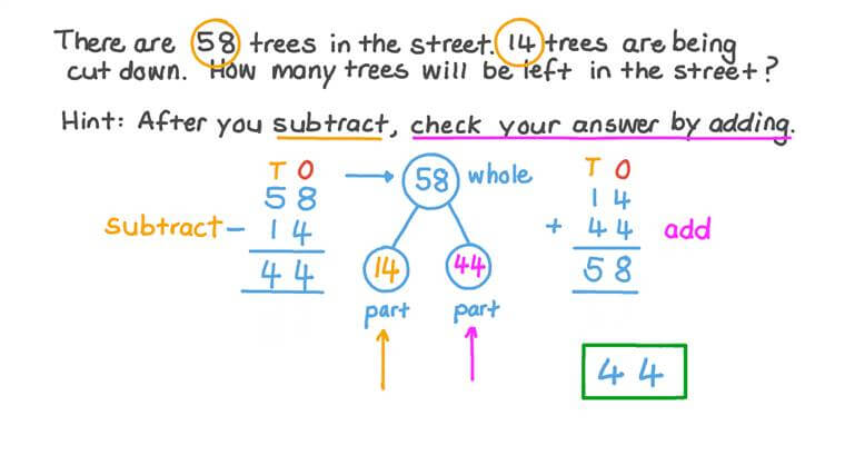 Checking the Answer to a Subtraction Problem by Using Addition
