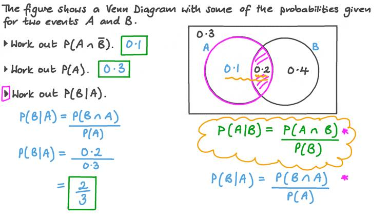Using Venn Diagrams to Calculate Dependent Probabilities