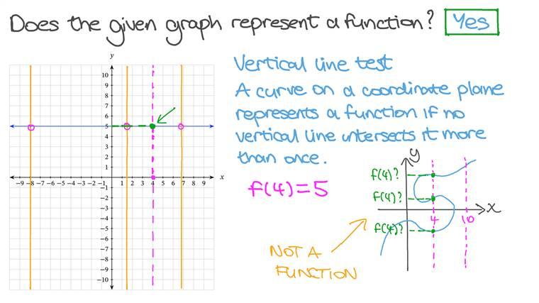 Indiquer si un graphique donné représente ou non une fonction