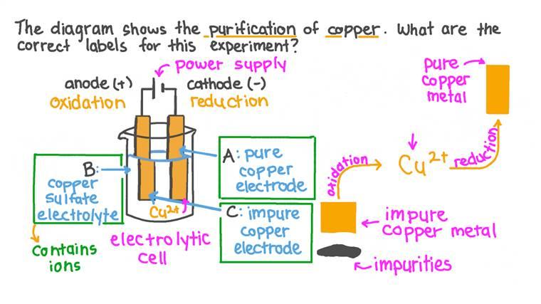 Légender le dispositif expérimental utilisé pour la purification du cuivre métallique