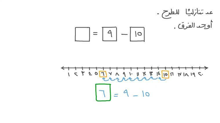 تمثيل الطرح على خط الأعداد لإيجاد الفرق