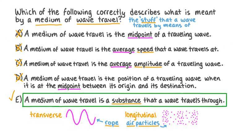 Rappel de la définition d'un milieu de propagation d'ondes