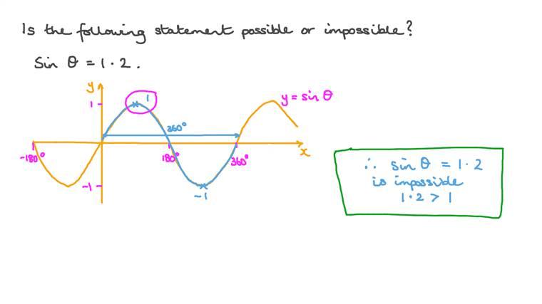 تحديدإذا ما كانت قيمة تقع في مدى دالة مثلثية