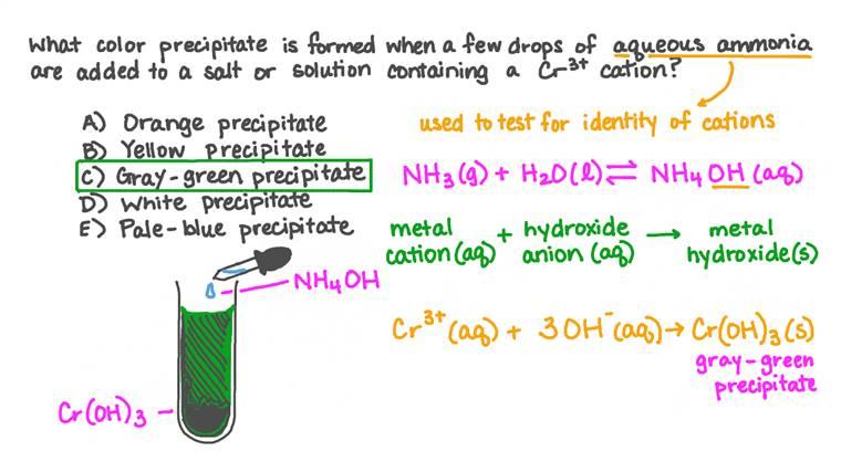 Rappel des observations lors de la réaction d'un cation de chrome avec de l'ammoniac aqueux