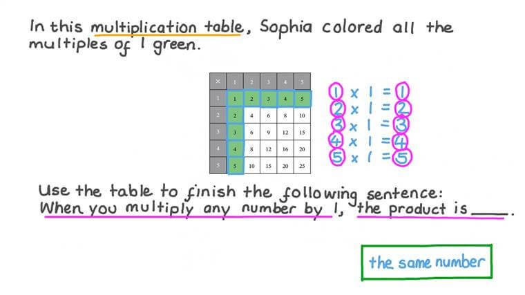 Using Multiplication Tables to Investigate Multiples of 1