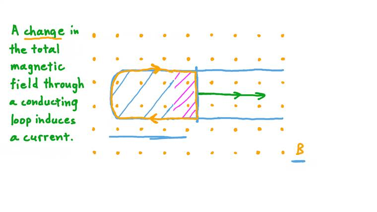 Understanding Electromagnetic Induction
