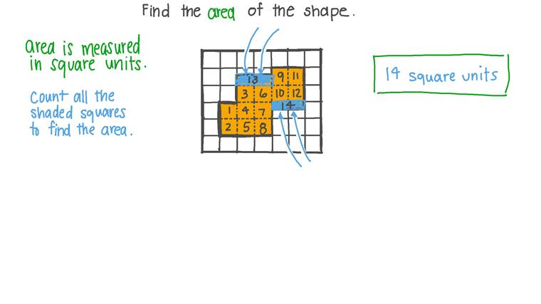 Finding the Area of a Shape by Counting Squares