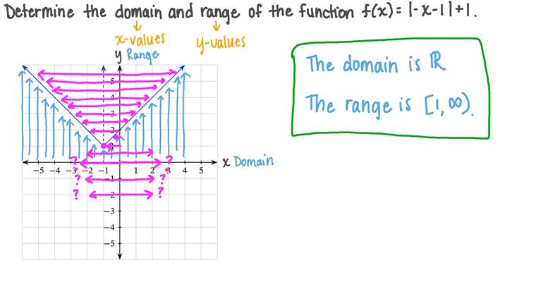 Détermination du domaine de définition et de l'image d'une fonction valeur absolue