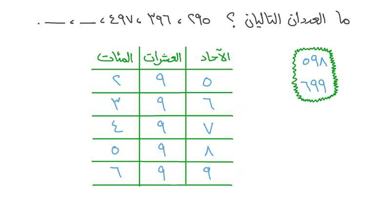 إكمال أنماط الأعداد للأعداد حتى ٩٩٩