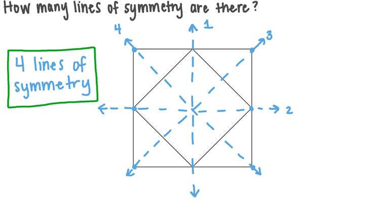 Finding the Lines of Symmetry of a Two-Dimensional Figure