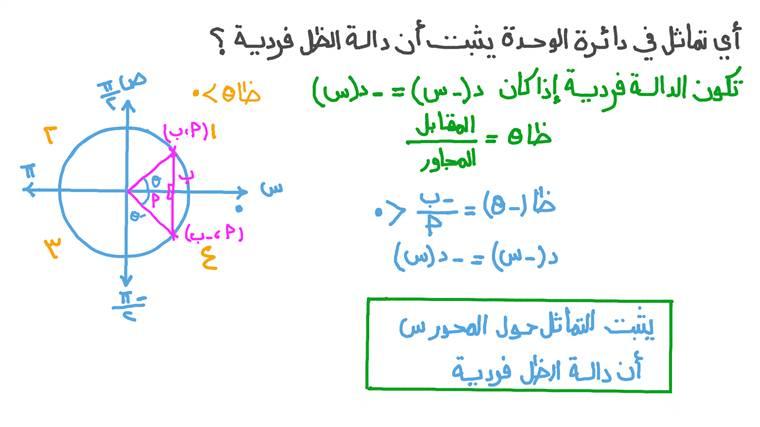 استخدام دائرة الوحدة لشرح تماثل الدوال المثلثية