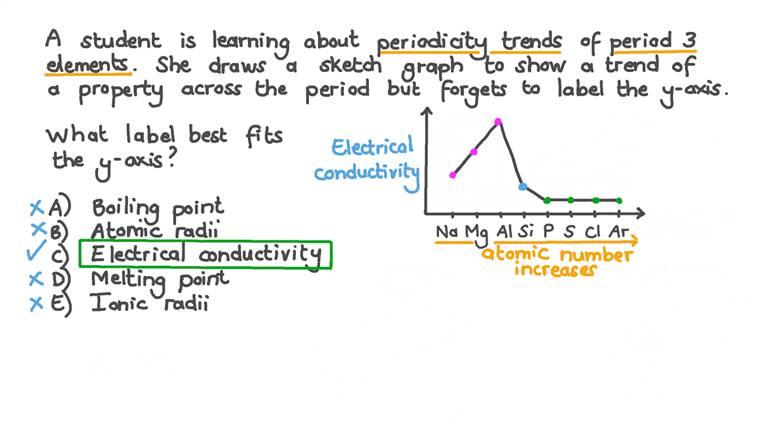 Faire correspondre les tendances périodiques des éléments de la période trois à un graphique