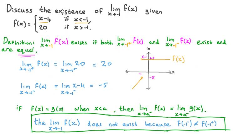Discussing the Existence of the Limit of a Piecewise-Defined Function at a Certain Point
