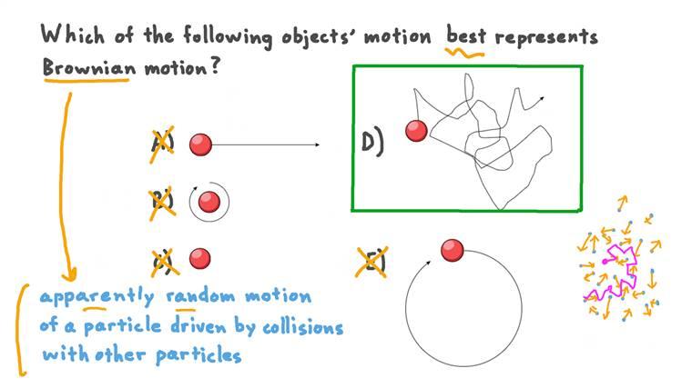 Identifier le mouvement brownien d'une particule individuelle