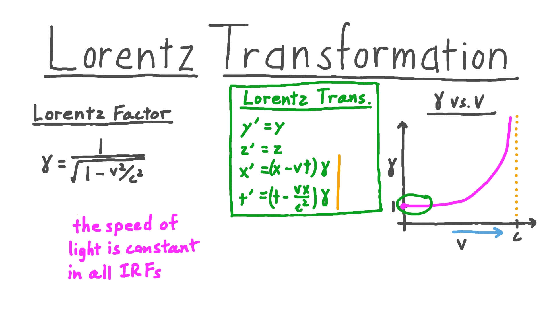 Video  Lorentz Transformation