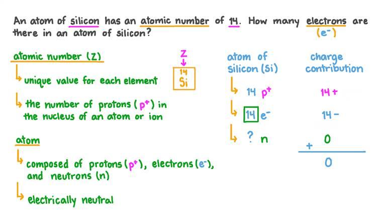 Déterminer le nombre d'électrons à partir du numéro atomique