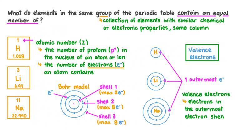 Rappeler la relation existant entre les éléments d'un même groupe