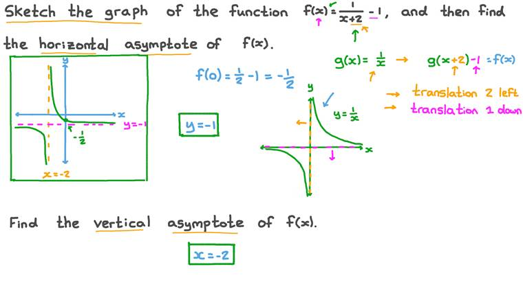 Sketching a Rational Function to Find the Asymptotes