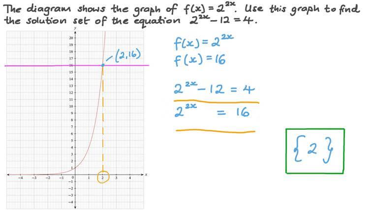 Déterminer l'ensemble solution à une équation exponentielle