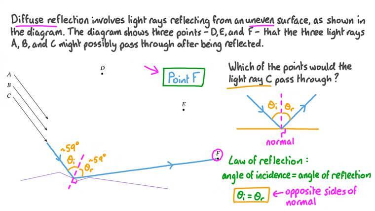 Calcul du trajet des rayons lumineux subissant une réflexion diffuse