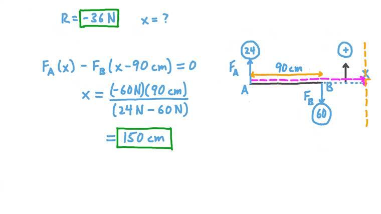 Déterminer la résultante de deux forces parallèles agissant dans des directions différentes