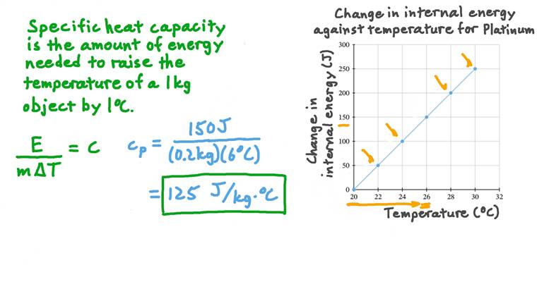 Finding the Specific Heat Capacity of a Substance given the Change in Its Temperature and Internal Energy