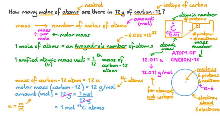 Recalling the Number of Atoms in 12 Grams of Carbon-12