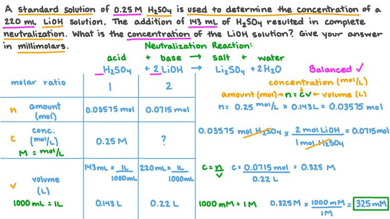 Calculating the Concentration of Lithium Hydroxide in Millimolars Via Titration with Sulfuric Acid