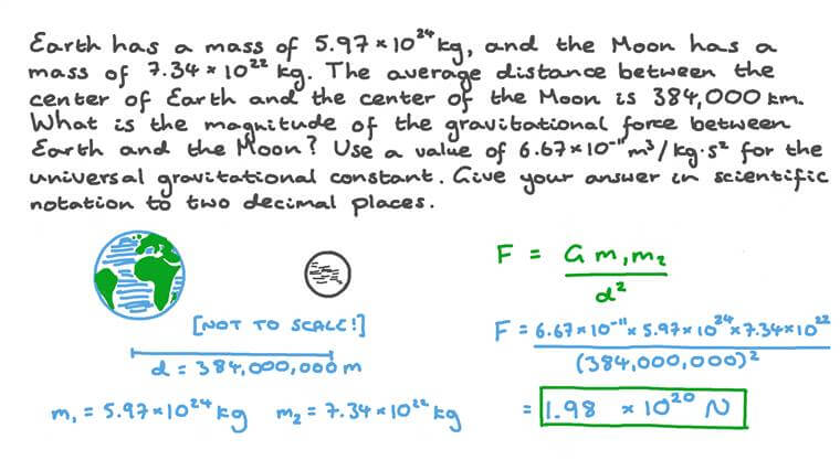 Calculating the Gravitational Force between the Earth and the Moon