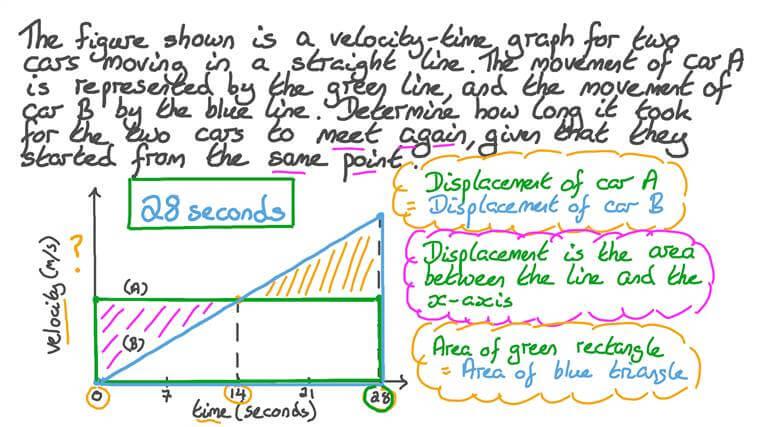 Comparer le déplacement de voitures avec différentes courbes vitesse-temps