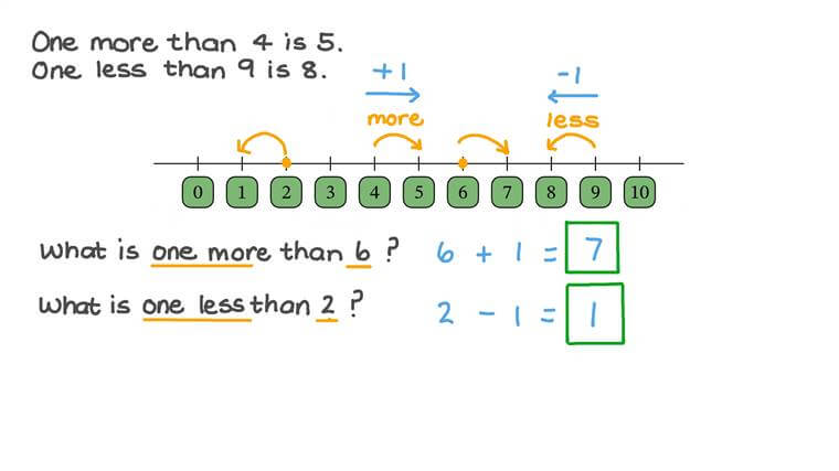 Identifying One More or Less Than a Given Number Using a Number Line