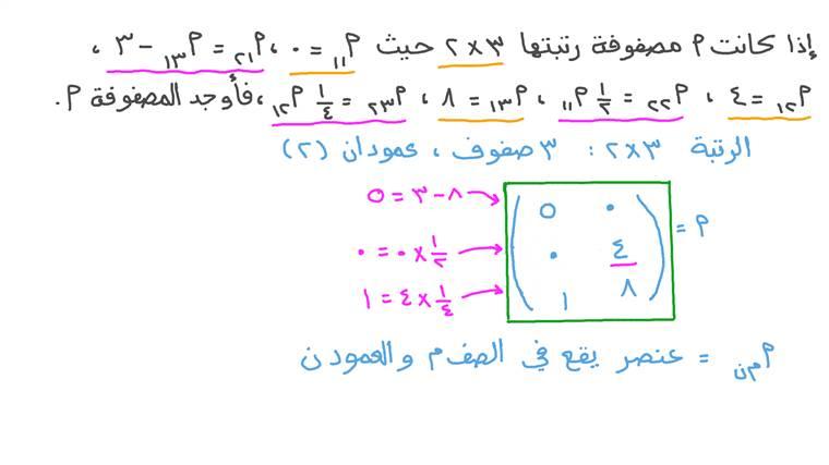 تكوين مصفوفة بمعلومية العلاقة بين عناصرها