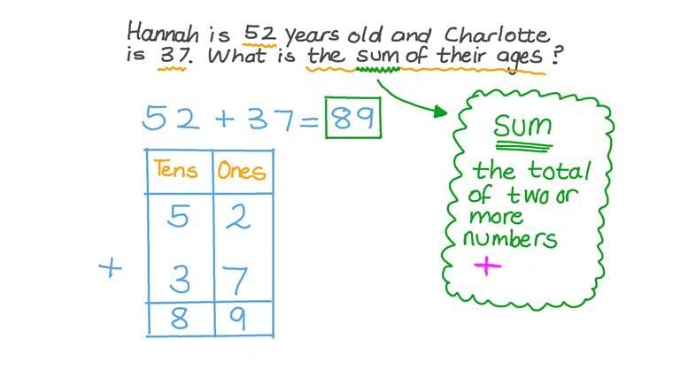 Resolver problemas de palabras que involucran la adición de números hasta 99