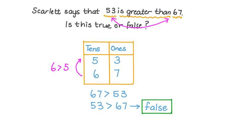 Comparar números de dos cifras entre 50 y 100