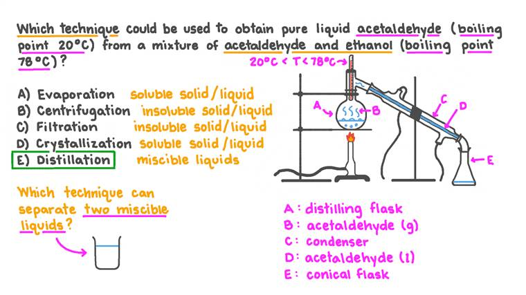 Rappel d'une méthode de récupération de l'acétaldéhyde à partir d'un mélange avec l'éthanol