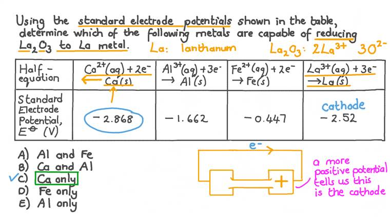 Using Electrochemical Potentials to Select Metals Capable of Reducing Lanthanum Ions to Lanthanum Metal