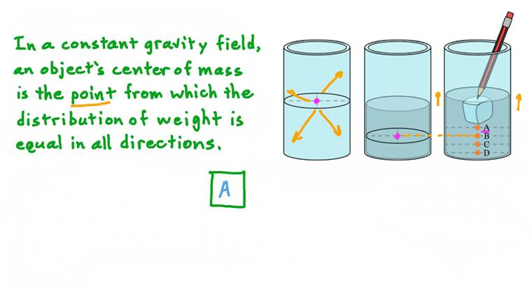 Deducing Changes in the Center of Mass