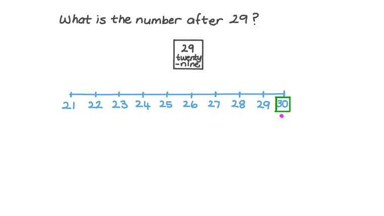 Contar de uno en uno a partir de un número dado