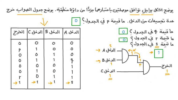 إيجاد خرج عدة بوابات توافق باستخدام جدول الصواب