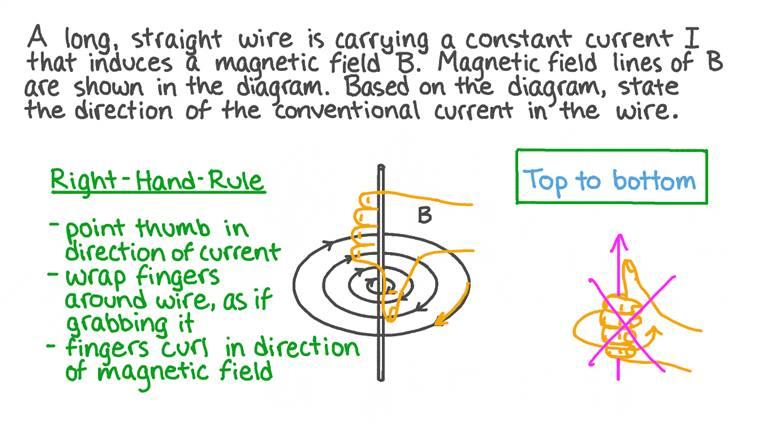 Utilisation de la règle de la main droite pour le champ magnétique dû à un courant dans un fil rectiligne