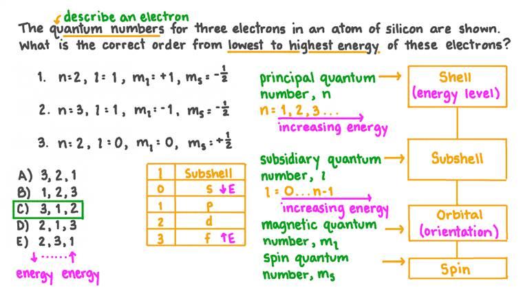 Classement de trois électrons de l'énergie la plus faible à la plus élevée compte tenu des nombres quantiques de chacun