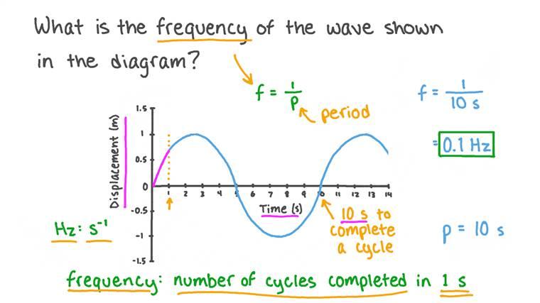 Comprendre la fréquence des ondes