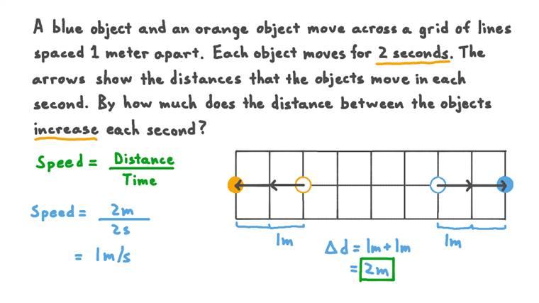Calcul de la variation de la distance entre deux objets se déplaçant dans des sens opposés