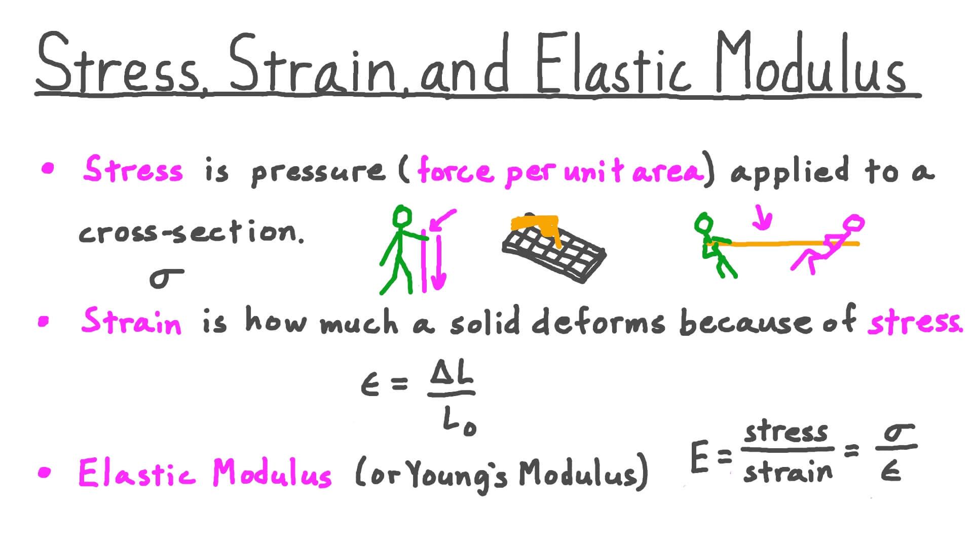 Video Stress Strain And Elastic Modulus Nagwa